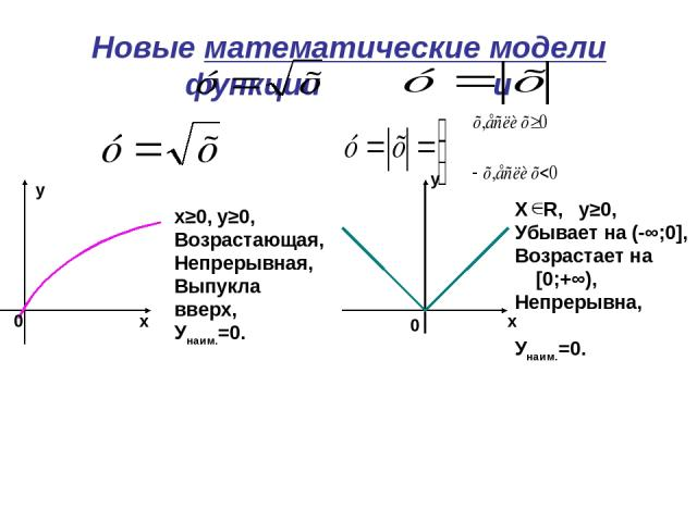 Новые математические модели функции и 0 х у 0 х у х≥0, у≥0, Возрастающая, Непрерывная, Выпукла вверх, Унаим.=0. Х R, у≥0, Убывает на (-∞;0], Возрастает на [0;+∞), Непрерывна, Унаим.=0.