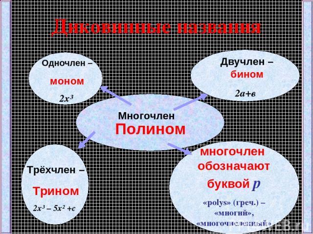 Диковинные названия Многочлен Одночлен – моном 2x³ Двучлен –бином 2а+в Трёхчлен – Трином 2x³ – 5x² +с многочлен обозначают буквой р «polys» (греч.) – «многий», «многочисленный» Полином