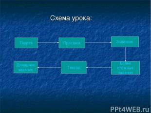 Схема урока: Теория Более сложные задания Тестор Задачник Домашнее задание Практ