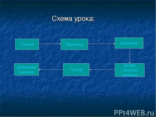 Схема урока: Теория Более сложные задания Тестор Задачник Домашнее задание Практика