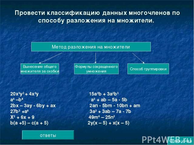 Провести классификацию данных многочленов по способу разложения на множители. Метод разложения на множители Формулы сокращенного умножения Способ группировки 20х3у2 + 4х2у 15а3b + 3а2b3 а4 –b8 а2 + аb – 5а - 5b 2bх – 3ау - 6bу + ах 2ап - 5bm - 10bп …