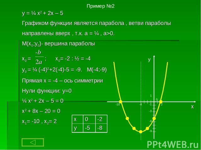 шаблон параболы по алгебре скачать