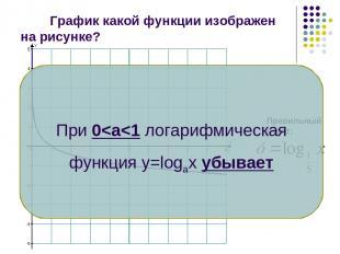 График какой функции изображен на рисунке? Правильный ответ: При 0