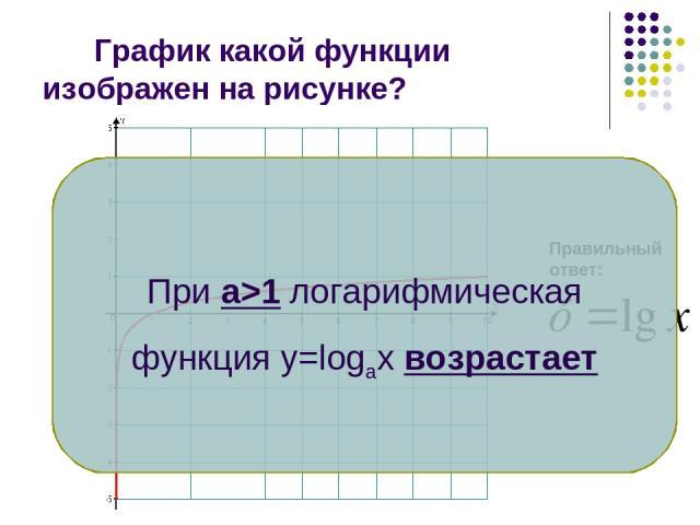 График какой функции изображен на рисунке? Правильный ответ: При а>1 логарифмическая функция у=lоgаx возрастает