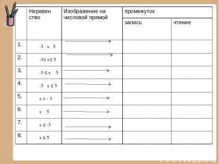 Неравен ство Изображение на числовой прямой промежуток запись чтение 1. -3˂ х˂ 5