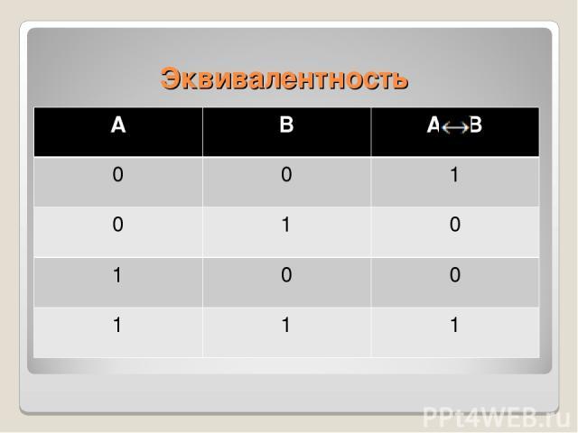 Эквивалентность А В А В 0 0 1 0 1 0 1 0 0 1 1 1