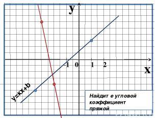 y x -1 0 1 2 Найдите угловой коэффициент прямой y=кх+b