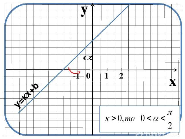 y x -1 0 1 2 y=кх+b
