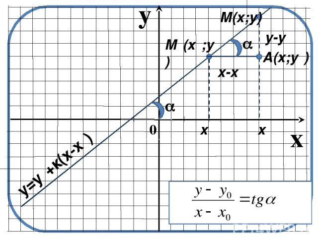 y x 0 y=yₒ+к(х-xₒ) x-xₒ y-yₒ xₒ x Mₒ(xₒ;yₒ) M(x;y) A(x;yₒ)