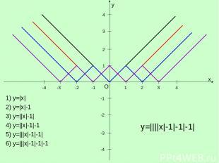 y x O 1 1 -1 -1 -2 -3 -4 2 3 4 -2 -3 -4 2 3 4 1) y=|x| 2) y=|x|-1 3) y=||x|-1| 4