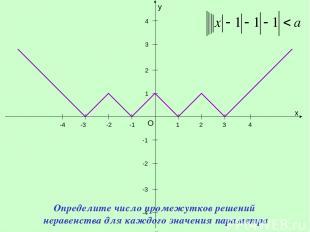 y x O 1 1 -1 -1 -2 -3 -4 2 3 4 -2 -3 -4 2 3 4 Определите число промежутков решен