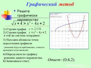 Графический метод Решите графически неравенство 3) Находим абсциссы точек пересе
