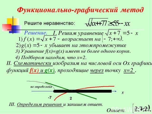 Функционально-графический метод Решите неравенство: 3) Уравнение f(x)=g(x) имеет не более одного корня. Решение. 4) Подбором находим, что х=2. II. Схематически изобразим на числовой оси Ох графики функций f(x) и g(x), проходящие через точку х=2 . II…
