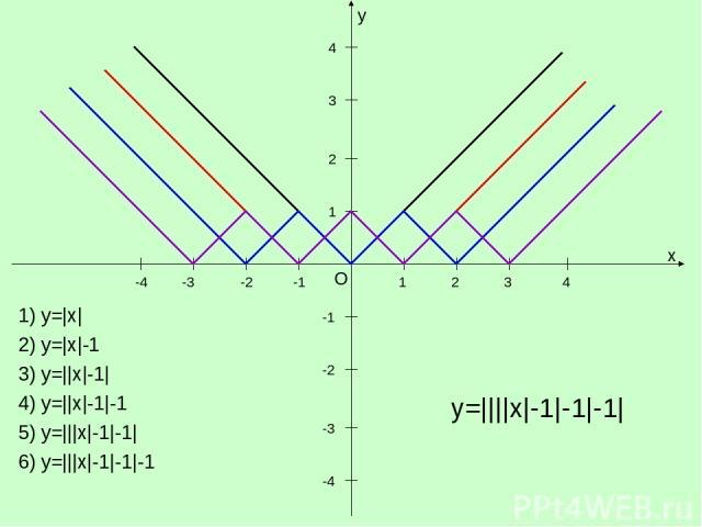 y x O 1 1 -1 -1 -2 -3 -4 2 3 4 -2 -3 -4 2 3 4 1) y=|x| 2) y=|x|-1 3) y=||x|-1| 4) y=||x|-1|-1 5) y=|||x|-1|-1| 6) y=|||x|-1|-1|-1 y=||||x|-1|-1|-1|