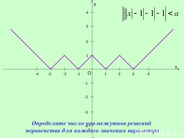 y x O 1 1 -1 -1 -2 -3 -4 2 3 4 -2 -3 -4 2 3 4 Определите число промежутков решений неравенства для каждого значения параметра a