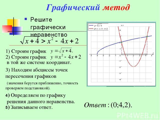 Графический метод Решите графически неравенство 3) Находим абсциссы точек пересечения графиков (значения берутся приближенно, точность проверяем подстановкой). 4) Определяем по графику решения данного неравенства. 5) Записываем ответ.