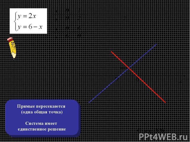 х х у у 0 0 1 2 6 0 0 6 0 6 х у Ответ: (3,3) Прямые пересекаются (одна общая точка) Система имеет единственное решение
