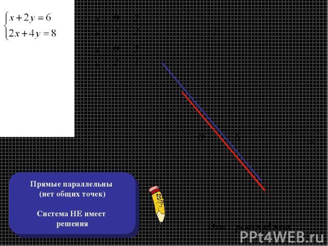 х х у у 0 3 2 2 2 1 0 2 0 6 х у Ответ: решений нет Прямые параллельны (нет общих точек) Система НЕ имеет решения