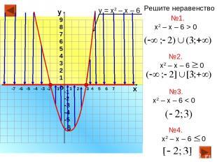 -7 -6 -5 -4 -3 -2 -1 1 2 3 4 5 6 7 о х -1 -2 -3 -4 -5 -6 у 9 8 7 6 5 4 3 2 1 у =