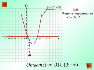 о х 1 2 3 4 5 6 7 -7 -6 -5 -4 -3 -2 -1 №5. Решите неравенство х2 – 3х 0 у = х2 –