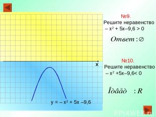 х №9. Решите неравенство – х2 + 5х–9,6 > 0 у = – х2 + 5х –9,6 №10. Решите нераве