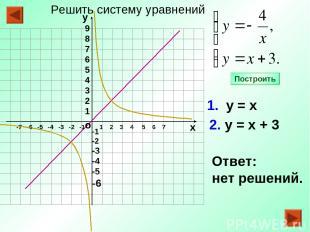 -1 -2 -3 -4 -5 -6 1 2 3 4 5 6 7 1. у = х 2. у = х + 3 Ответ: нет решений. Постро