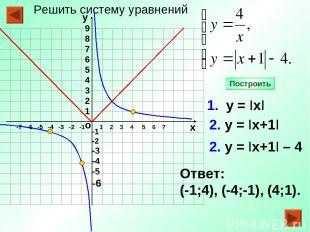 -1 -2 -3 -4 -5 -6 1 2 3 4 5 6 7 1. у = IхI 2. у = Iх+1I Ответ: (-1;4), (-4;-1),