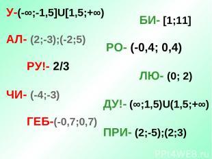 У-(-∞;-1,5]U[1,5;+∞) АЛ- (2;-3);(-2;5) РУ!- 2/3 ЧИ- (-4;-3) ГЕБ-(-0,7;0,7) БИ- [