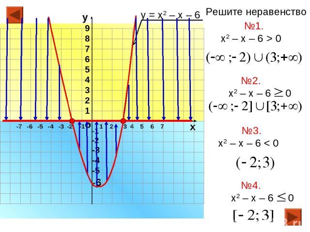 -7 -6 -5 -4 -3 -2 -1 1 2 3 4 5 6 7 о х -1 -2 -3 -4 -5 -6 у 9 8 7 6 5 4 3 2 1 у = х2 – х – 6 №1. х2 – х – 6 > 0 №3. х2 – х – 6 < 0 Решите неравенство №2. №4.