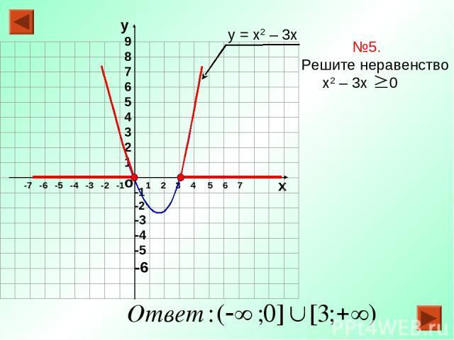 о х 1 2 3 4 5 6 7 -7 -6 -5 -4 -3 -2 -1 №5. Решите неравенство х2 – 3х 0 у = х2 – 3х