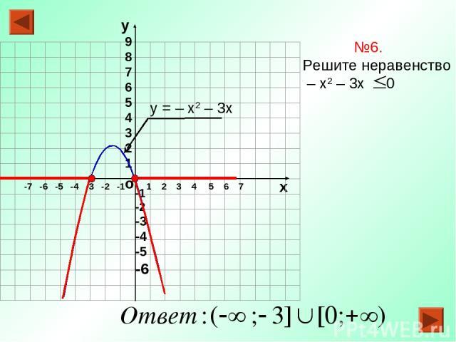 о х 1 2 3 4 5 6 7 -7 -6 -5 -4 -3 -2 -1 №6. Решите неравенство – х2 – 3х 0 у = – х2 – 3х