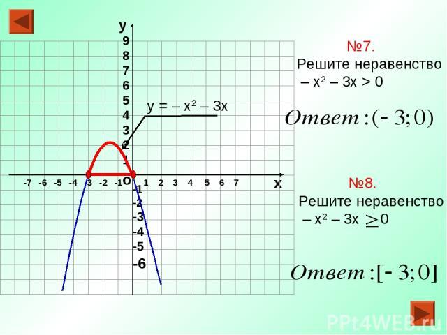 о х 1 2 3 4 5 6 7 -7 -6 -5 -4 -3 -2 -1 №7. Решите неравенство – х2 – 3х > 0 у = – х2 – 3х
