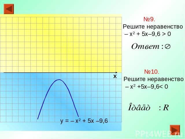 х №9. Решите неравенство – х2 + 5х–9,6 > 0 у = – х2 + 5х –9,6 №10. Решите неравенство – х2 +5х–9,6< 0