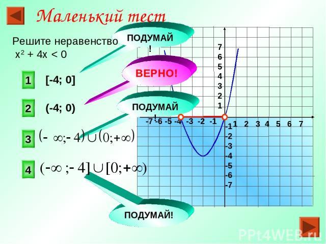 1 2 3 4 5 6 7 -7 -6 -5 -4 -3 -2 -1 7 6 5 4 3 2 1 -1 -2 -3 -4 -5 -6 -7 [-4; 0] (-4; 0) 2 1 3 4 ПОДУМАЙ! ВЕРНО! ПОДУМАЙ! Маленький тест Решите неравенство х2 + 4х < 0 ПОДУМАЙ!