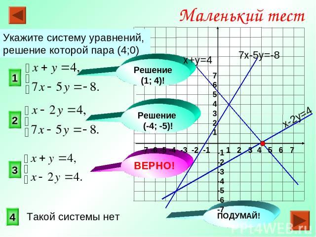 3 1 2 Маленький тест Укажите систему уравнений, решение которой пара (4;0) 4 Решение (-4; -5)! ВЕРНО! Решение (1; 4)! ПОДУМАЙ! 7х-5у=-8 x-2y=4 x+у=4 Такой системы нет 1 2 3 4 5 6 7 -7 -6 -5 -4 -3 -2 -1 7 6 5 4 3 2 1 -1 -2 -3 -4 -5 -6 -7