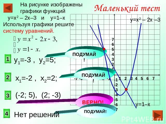 3 1 2 Маленький тест На рисунке изображены графики функций у=х2 – 2х–3 и у=1–х Используя графики решите систему уравнений. 4 ВЕРНО! ПОДУМАЙ! ПОДУМАЙ! у=1–х у=х2 – 2х –3 1 2 3 4 5 6 7 -7 -6 -5 -4 -3 -2 -1 7 6 5 4 3 2 1 -1 -2 -3 -4 -5 -6 -7 (-2; 5), (…