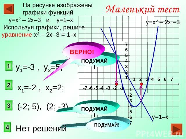 2 1 3 Маленький тест На рисунке изображены графики функций у=х2 – 2х–3 и у=1–х Используя графики, решите уравнение х2 – 2х–3 = 1–х 4 ПОДУМАЙ! ПОДУМАЙ! у=1–х у=х2 – 2х –3 1 2 3 4 5 6 7 -7 -6 -5 -4 -3 -2 -1 7 6 5 4 3 2 1 -1 -2 -3 -4 -5 -6 -7 (-2; 5), …