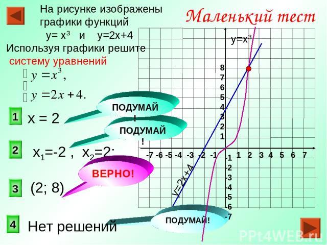 3 2 1 Маленький тест На рисунке изображены графики функций у= х3 и у=2х+4 Используя графики решите систему уравнений 4 ПОДУМАЙ! ПОДУМАЙ! у=2х+4 у=х3 1 2 3 4 5 6 7 -7 -6 -5 -4 -3 -2 -1 8 7 6 5 4 3 2 1 -1 -2 -3 -4 -5 -6 -7 (2; 8) х1=-2 , х2=2; ПОДУМАЙ…