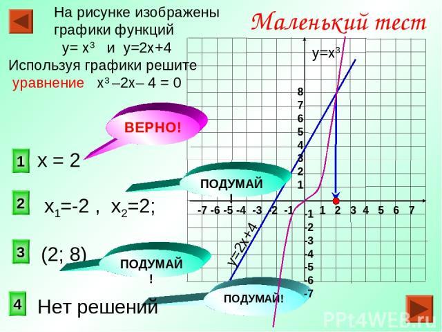1 2 3 Маленький тест На рисунке изображены графики функций у= х3 и у=2х+4 Используя графики решите уравнение х3 –2х– 4 = 0 4 ПОДУМАЙ! ПОДУМАЙ! у=2х+4 у=х3 1 2 3 4 5 6 7 -7 -6 -5 -4 -3 -2 -1 8 7 6 5 4 3 2 1 -1 -2 -3 -4 -5 -6 -7 (2; 8) х1=-2 , х2=2; П…
