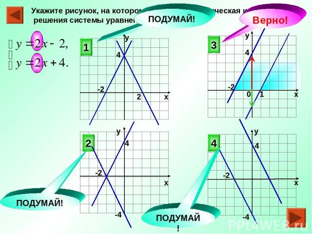 Укажите рисунок, на котором приведена графическая иллюстрация решения системы уравнений 3 4 2 1 ПОДУМАЙ! ПОДУМАЙ! ПОДУМАЙ! Верно! 2 1 0 4 4 -2 х у у х х х у у -2 4 4 -4 -4 -2 -2