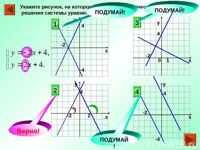 у Укажите рисунок, на котором приведена графическая иллюстрация решения системы уравнений 2 4 3 1 ПОДУМАЙ! ПОДУМАЙ! ПОДУМАЙ! Верно! -4 1 0 4 4 -2 х у х х х у у -2 4 4 2 -4 -2 -2