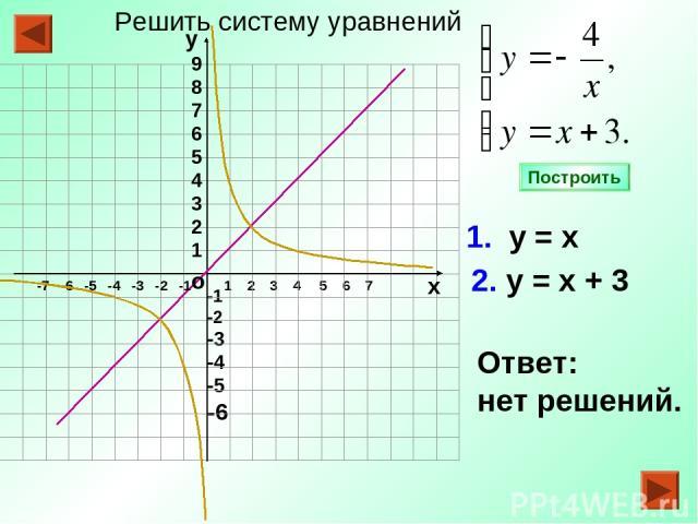 -1 -2 -3 -4 -5 -6 1 2 3 4 5 6 7 1. у = х 2. у = х + 3 Ответ: нет решений. Построить о -7 -6 -5 -4 -3 -2 -1 9 8 7 6 5 4 3 2 1 у х Решить систему уравнений