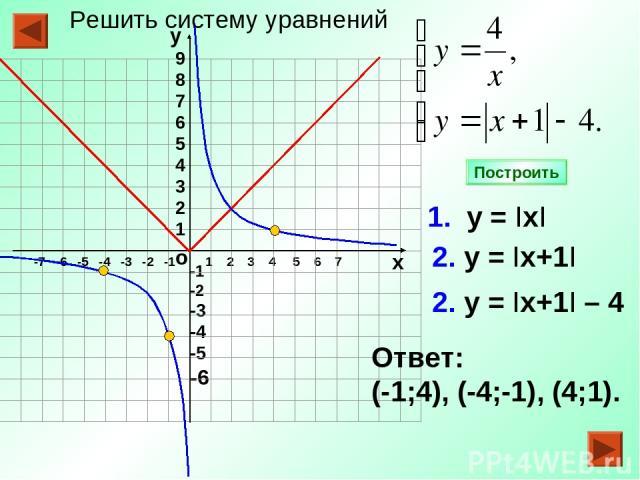 -1 -2 -3 -4 -5 -6 1 2 3 4 5 6 7 1. у = IхI 2. у = Iх+1I Ответ: (-1;4), (-4;-1), (4;1). Построить о -7 -6 -5 -4 -3 -2 -1 9 8 7 6 5 4 3 2 1 у х 2. у = Iх+1I – 4 Решить систему уравнений