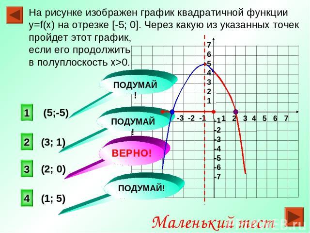 На рисунке изображен график квадратичной функции y=f(x) на отрезке [-5; 0]. Через какую из указанных точек пройдет этот график, если его продолжить в полуплоскость х>0. 1 2 3 4 5 6 7 -7 -6 -5 -4 -3 -2 -1 7 6 5 4 3 2 1 -1 -2 -3 -4 -5 -6 -7 (2; 0) (3;…