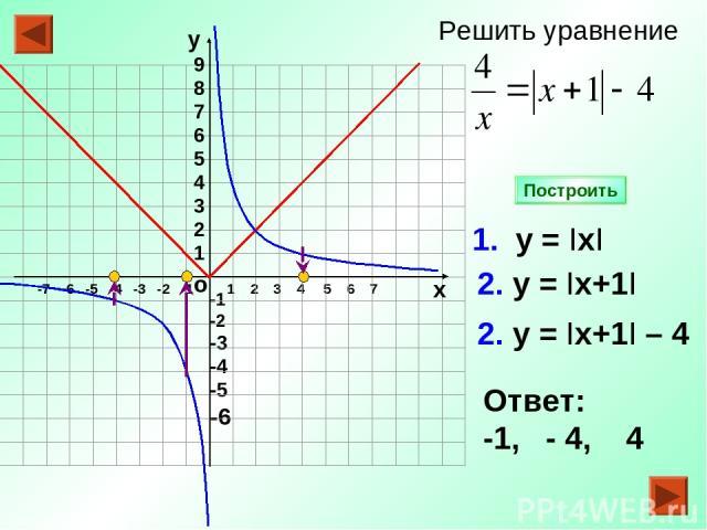 -1 -2 -3 -4 -5 -6 1 2 3 4 5 6 7 1. у = IхI 2. у = Iх+1I Ответ: -1, - 4, 4 Построить о -7 -6 -5 -4 -3 -2 -1 9 8 7 6 5 4 3 2 1 у х 2. у = Iх+1I – 4 Решить уравнение