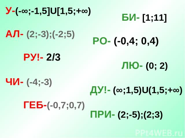 У-(-∞;-1,5]U[1,5;+∞) АЛ- (2;-3);(-2;5) РУ!- 2/3 ЧИ- (-4;-3) ГЕБ-(-0,7;0,7) БИ- [1;11] РО- (-0,4; 0,4) ЛЮ- (0; 2) ДУ!- (∞;1,5)U(1,5;+∞) ПРИ- (2;-5);(2;3)