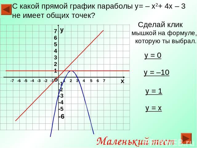 С какой прямой график параболы y= – x2+ 4x – 3 не имеет общих точек? Сделай клик мышкой на формуле, которую ты выбрал. о х 1 2 3 4 5 6 7 -7 -6 -5 -4 -3 -2 -1 у -1 -2 -3 -4 -5 -6 у = 0 у = x у = 1 у = –10 7 6 5 4 3 2 1 Маленький тест