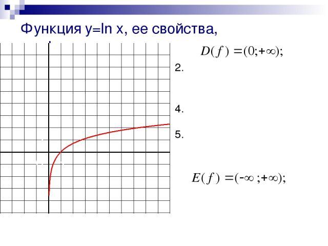 1. не является четной , ни нечетной; 3. возрастает; не ограничена сверху, не ограничена снизу; не имеет ни наибольшего, ни наименьшего значений; 6. непрерывна; 7. 8. выпукла вверх; 9. дифференцируема. Функция y=ln x, ее свойства, график. 0 1 1