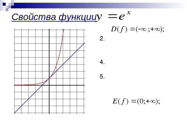 Свойства функции : 1. не является четной , ни нечетной; 3. возрастает; не ограничена сверху, ограничена снизу; не имеет ни наибольшего, ни наименьшего значений; 6. непрерывна; 7. 8. выпукла вниз; 9. дифференцируема.