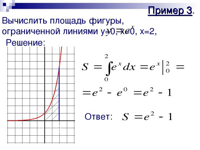Пример 3. Вычислить площадь фигуры, ограниченной линиями y=0, x=0, x=2, Решение: 2 1 1 0 Ответ: